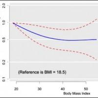 bmi-mortality.lrg