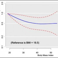 bmi-mortality.lrg