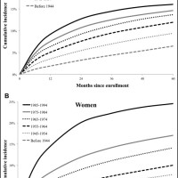 Cumulative incidence of receiving a hepatitis C virus (HCV) antibody test following enrollment in the Kaiser Permanente Mid-Atlantic States integrated health care plan. Results are presented for men (A) and women (B) and are stratified by year of birth.