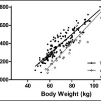 After adjustment for differences in body composition, African American women had a significantly lower resting metabolic rate compared with white women (difference for slopes P = .014, difference for Y-intercept P = .001).