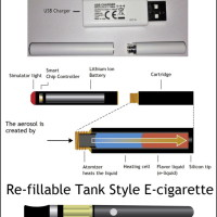 Anatomy of an e-cigarette