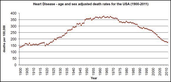 Age- and sex-adjusted rate of deaths due to heart disease in the United States (1900-2011). Data were obtained from several sources.