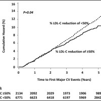 Major cardiovascular events in the cohort with attained LDL-C >70 mg/dL as a function of percent LDL-C reduction. LDL = low-density lipoprotein.