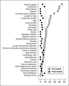 Love plot displaying absolute standardized differences for 32 baseline characteristics of hospitalized Medicare beneficiaries with heart failure and left ventricular ejection fraction <45% receiving and not receiving a new discharge prescription for angiotensin-converting enzyme inhibitors or angiotensin receptor blocker, before and after propensity score matching.