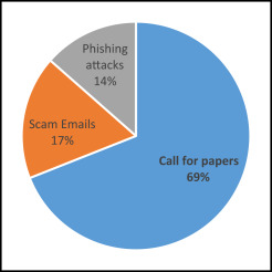 Percentage of suspicious e-mails that we received from May 2015 to May 2016.