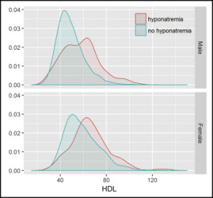 Density plots comparing high-density lipoprotein cholesterol (HDL-C) at baseline in Systolic Blood Pressure Intervention Trial (SPRINT) participants who developed hyponatremia (red) during the study and patients who did not develop hyponatremia (blue). Baseline HDL-C was significantly more elevated in participants who later developed hyponatremia, for both males and females (P <.0001 in both sexes; Wilcoxon test).