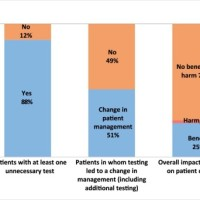 Proportion of patients with at least one unnecessary test based on chart review, frequency with which testing led to a change in patient management and the overall outcome of testing on patients.