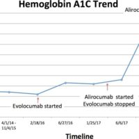 Hemoglobin A1c trend before and after proprotein convertase subtilisin/kexin 9 inhibitor (PCSK9I) therapy. Hemoglobin A1c values prior to PCSK9I therapy were in the range of 6.4% to 7.3%. After initiation of therapy, they slowly trended up, eventually doubled, and then improved after discontinuation of the medication.